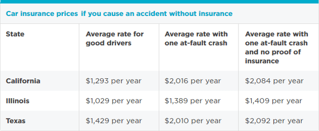 find online car accident no insurance